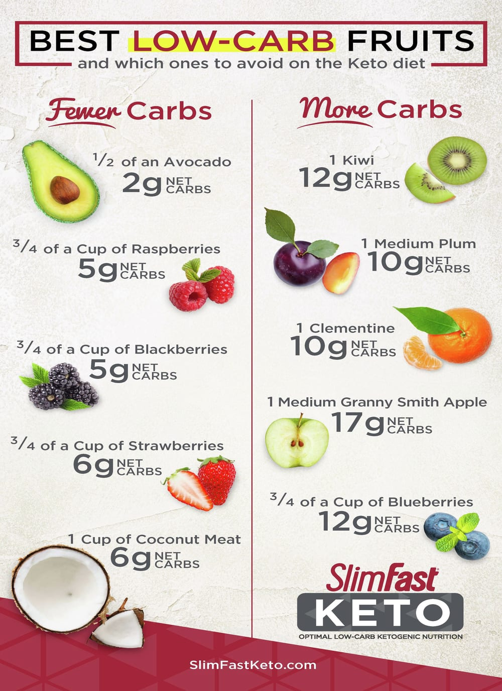 Keto dieters' fruit guide – List of 5 fruits with 6g or less of net carbs and 5 fruits with 17g or less of net carbs.